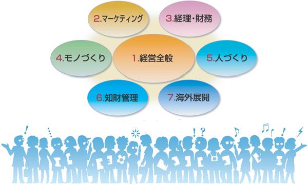 1.経営全般 2.マーケティング 3.経理・財務 4.モノづくり 5.人づくり 6.知財管理 7.海外展開